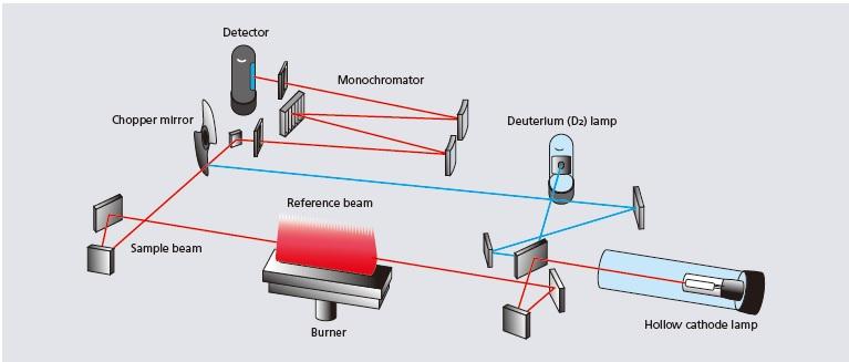 Yüksek Performanslı Çift Işınlı Fotometrik Sistem