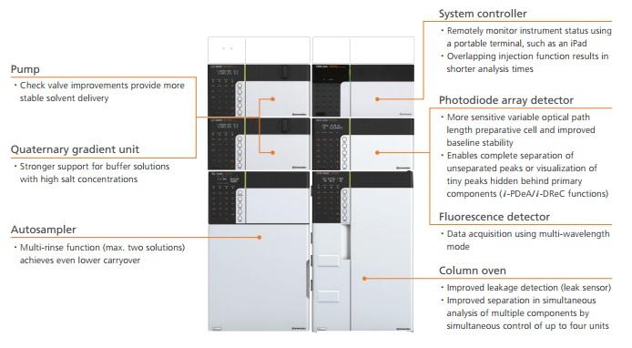 Prominence LC-20A Modular HPLC System | AntTeknik com